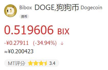 狗狗币涨了800%后迅速腰斩,真的很吓人!